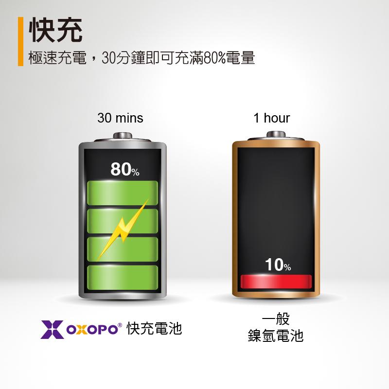 快充 - 極速充電,30分鐘即可充滿80%電量